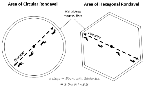 How to measure the size of a rondavel